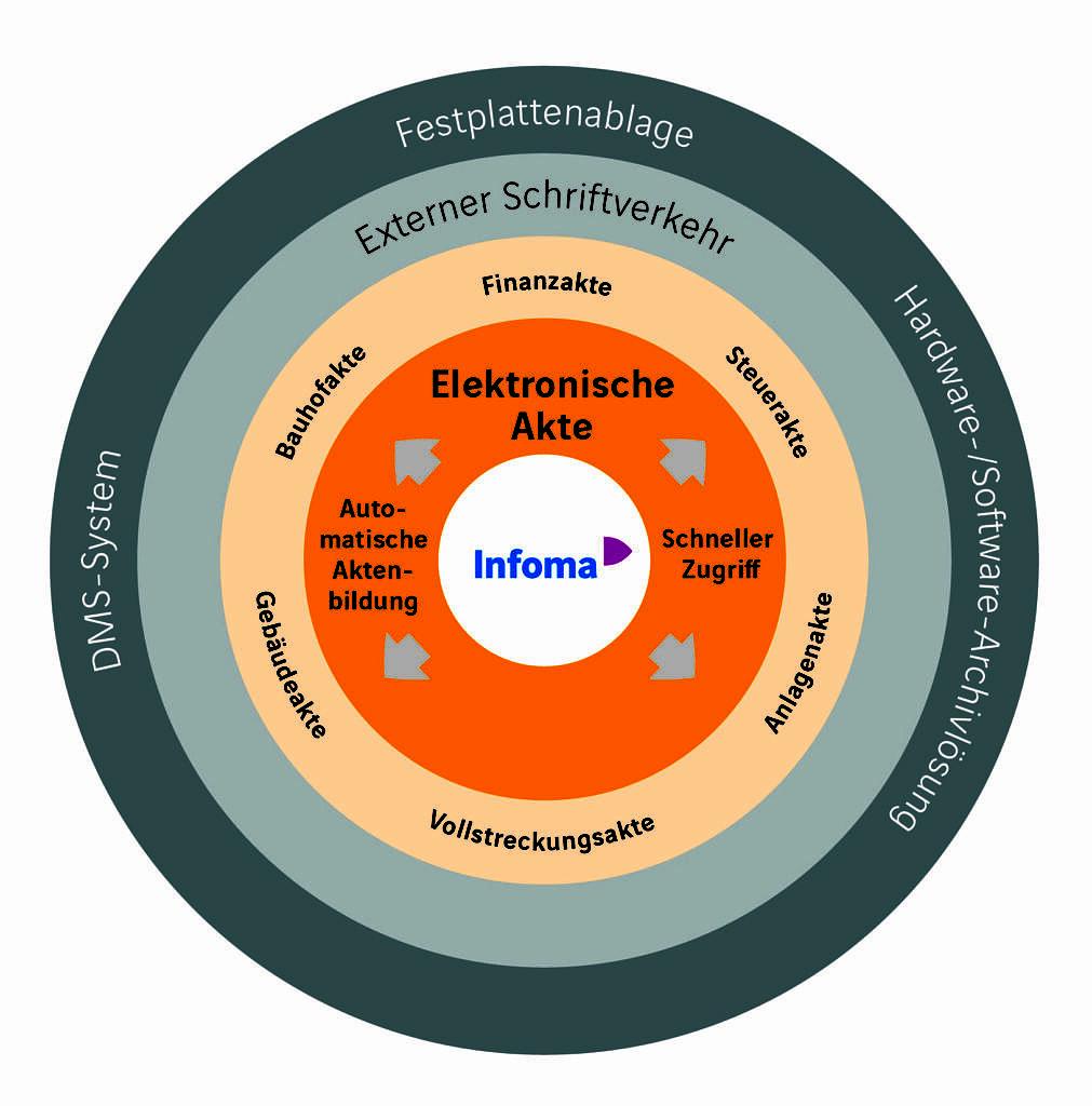 ekom21 rollt integrierte elektronische Akte von Infoma newsystem aus