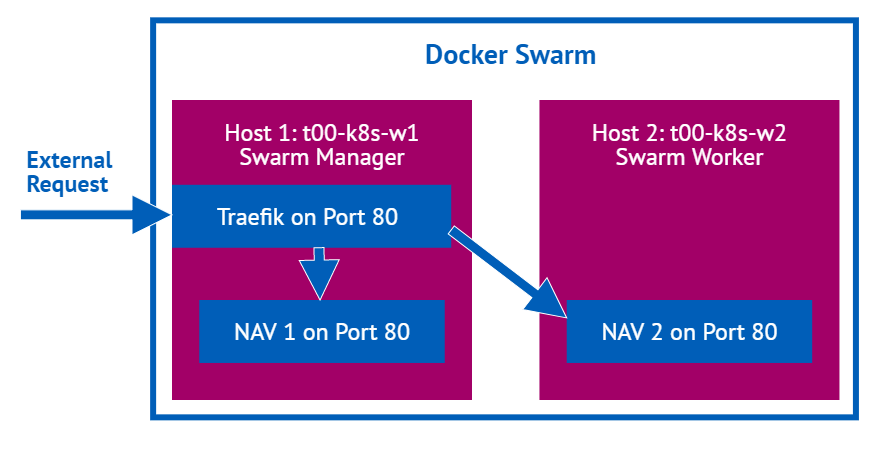 Bringing it together: Windows auth in a NAV/BC image in a