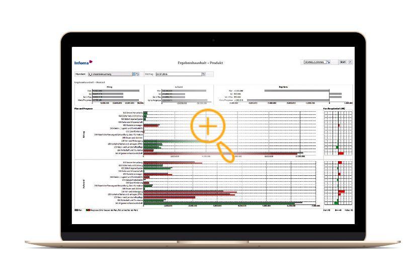 Integriertes Berichtswesen Plus unterstützt tägliche Entscheidungsfindung