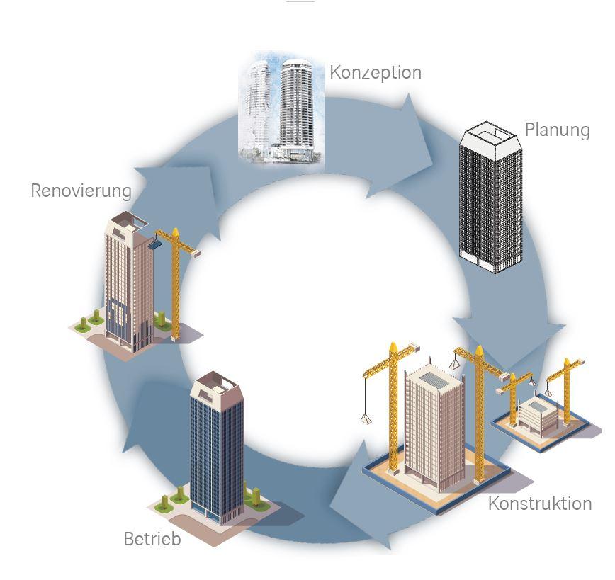 Building Information Modeling im Liegenschafts- und Gebäudemanagement